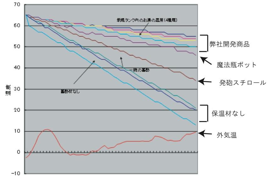 蓄熱実験資料グラフ