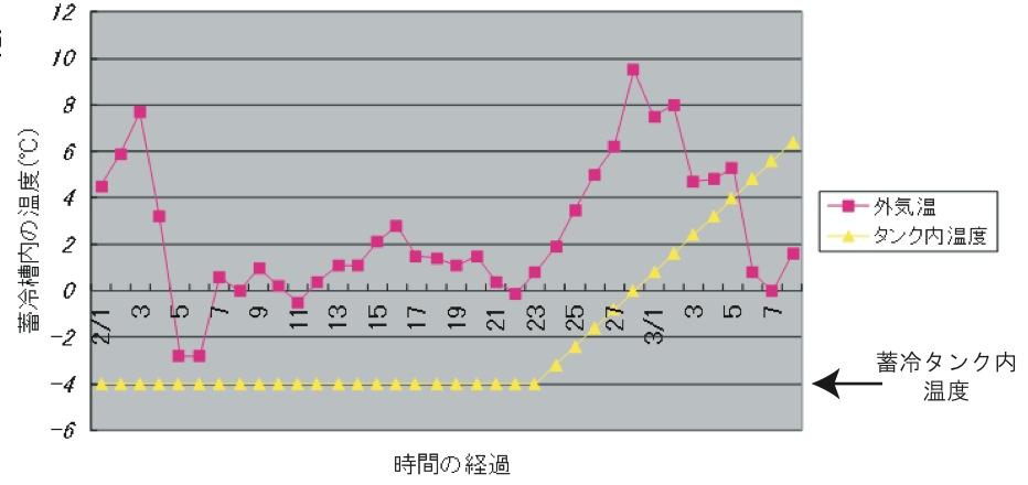 蓄冷実験資料グラフ