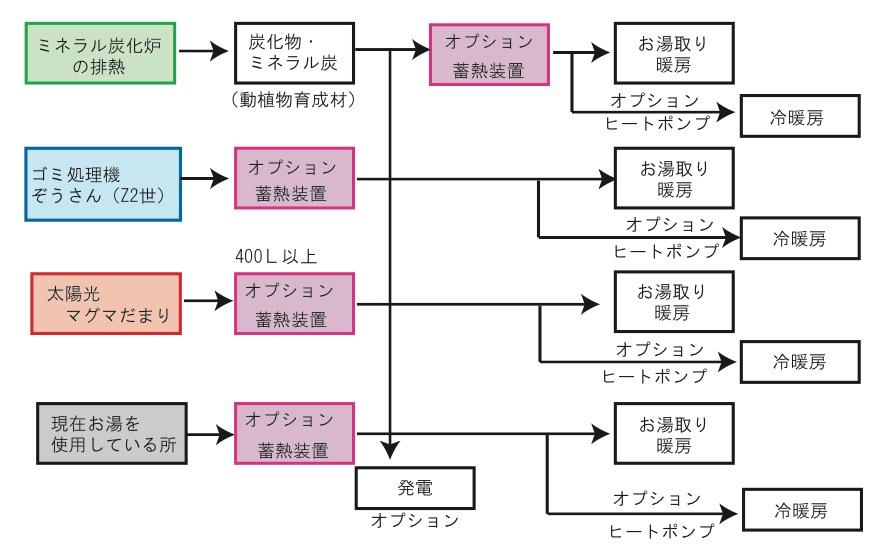 株式会社博石館のエコシステムパッケージ